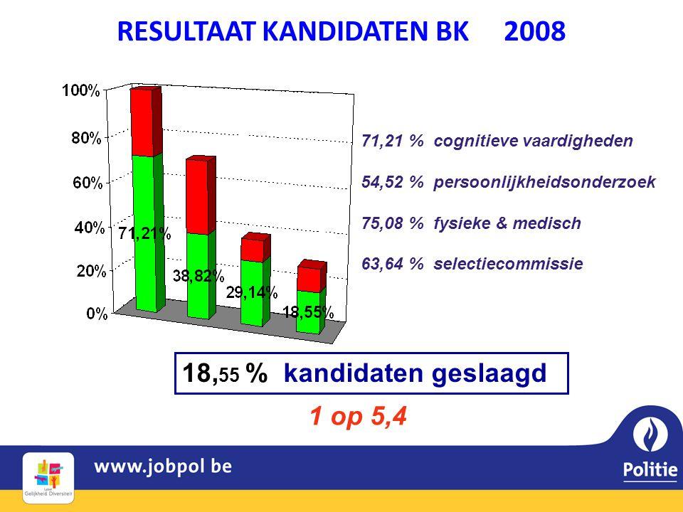 RESULTAAT KANDIDATEN BK 2008 18, 55 % kandidaten geslaagd 71,21 % cognitieve vaardigheden 54,52 % persoonlijkheidsonderzoek 75,08 % fysieke & medisch 63,64 % selectiecommissie 1 op 5,4