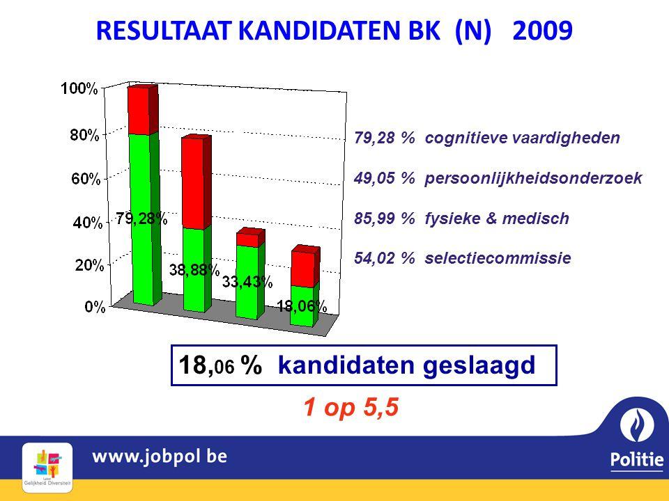 RESULTAAT KANDIDATEN BK (N) 2009 18, 06 % kandidaten geslaagd 79,28 % cognitieve vaardigheden 49,05 % persoonlijkheidsonderzoek 85,99 % fysieke & medi