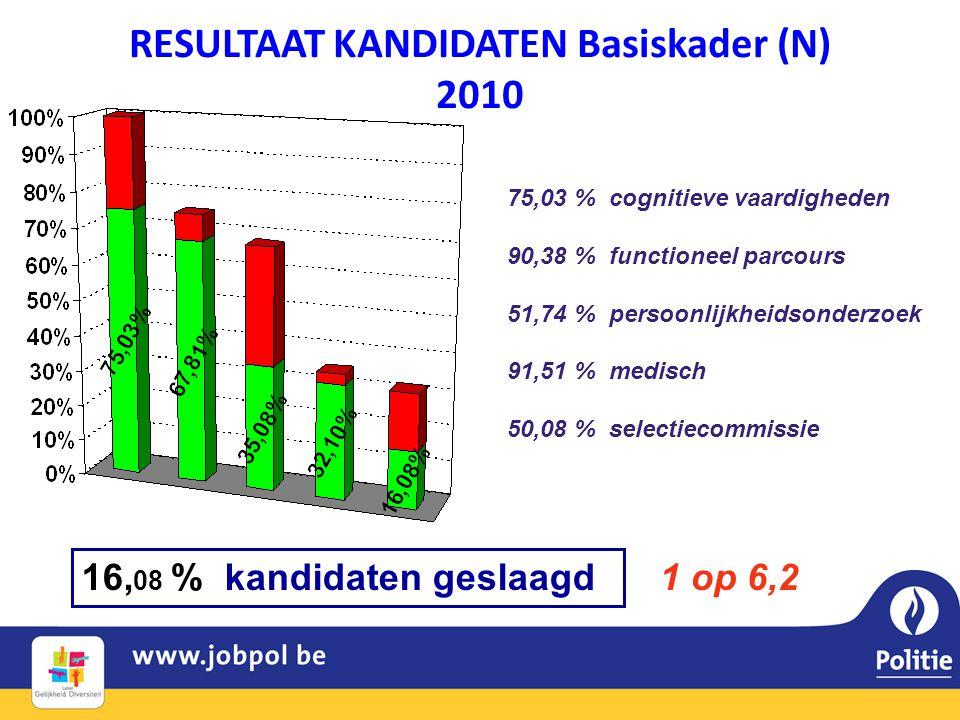 RESULTAAT KANDIDATEN Basiskader (N) 2010 16, 08 % kandidaten geslaagd 75,03 % cognitieve vaardigheden 90,38 % functioneel parcours 51,74 % persoonlijkheidsonderzoek 91,51 % medisch 50,08 % selectiecommissie 1 op 6,2