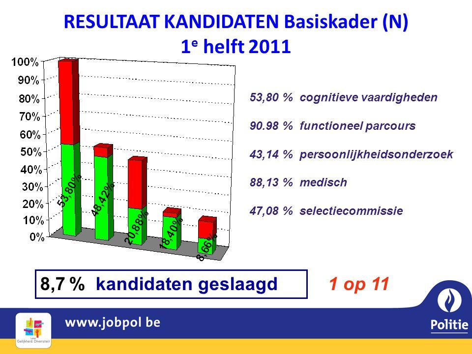 RESULTAAT KANDIDATEN Basiskader (N) 1 e helft 2011 8,7 % kandidaten geslaagd 53,80 % cognitieve vaardigheden 90.98 % functioneel parcours 43,14 % persoonlijkheidsonderzoek 88,13 % medisch 47,08 % selectiecommissie 1 op 11