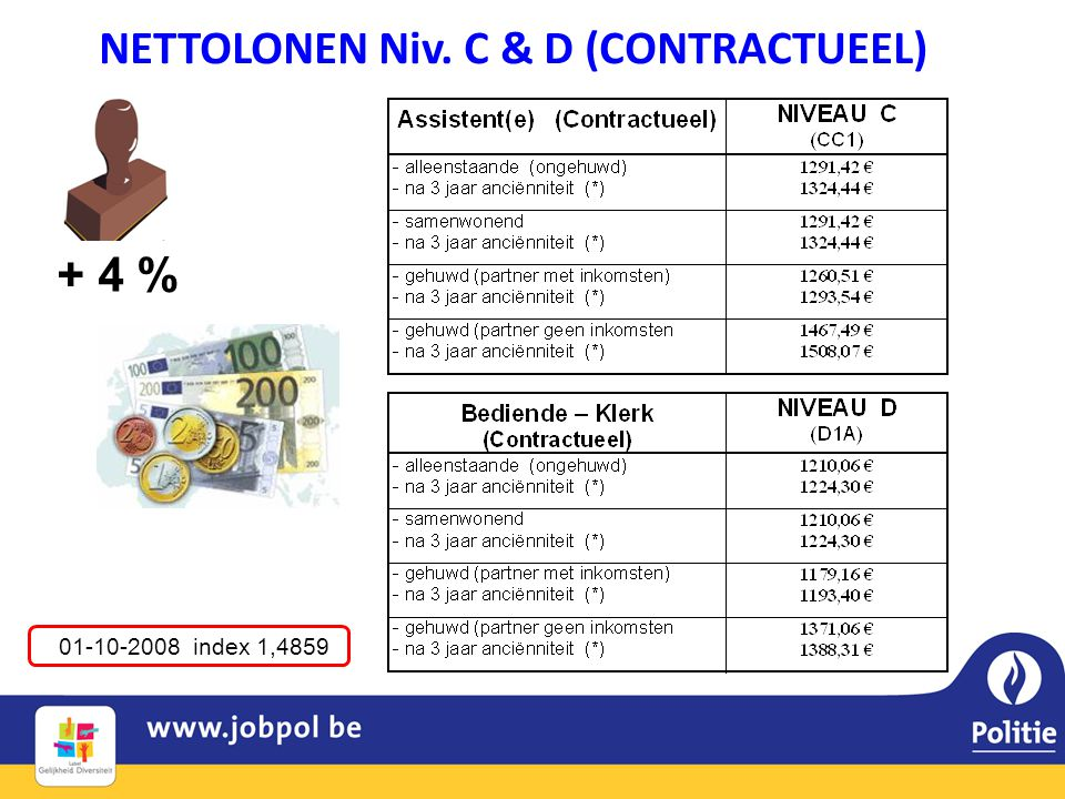 NETTOLONEN Niv. C & D (CONTRACTUEEL) 01-10-2008 index 1,4859 + 4 %