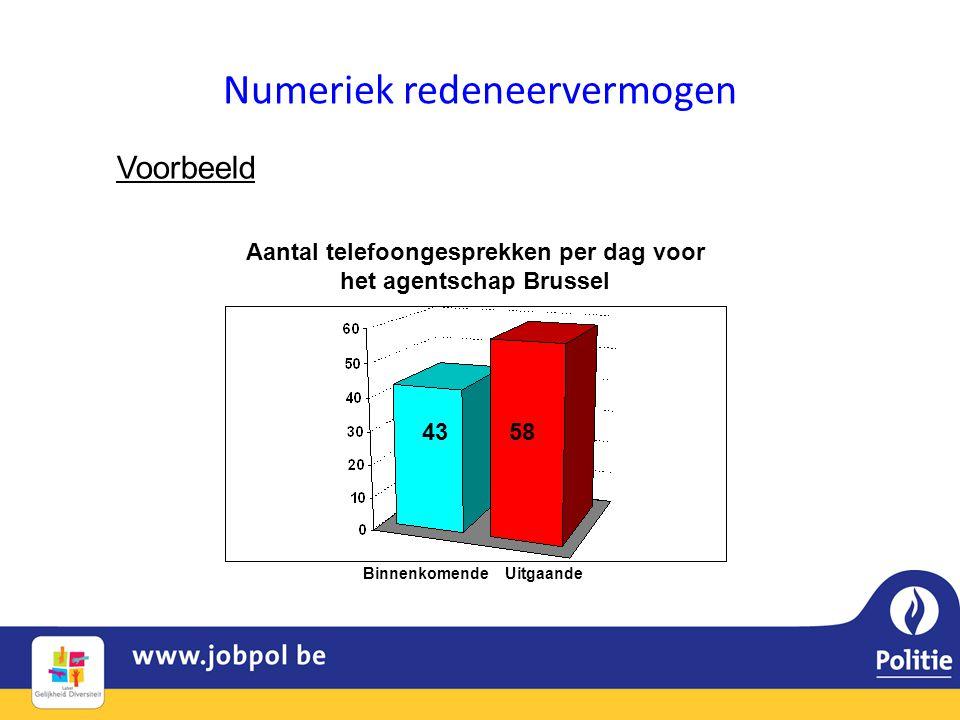 Numeriek redeneervermogen Voorbeeld Binnenkomende Uitgaande 43 58 Aantal telefoongesprekken per dag voor het agentschap Brussel