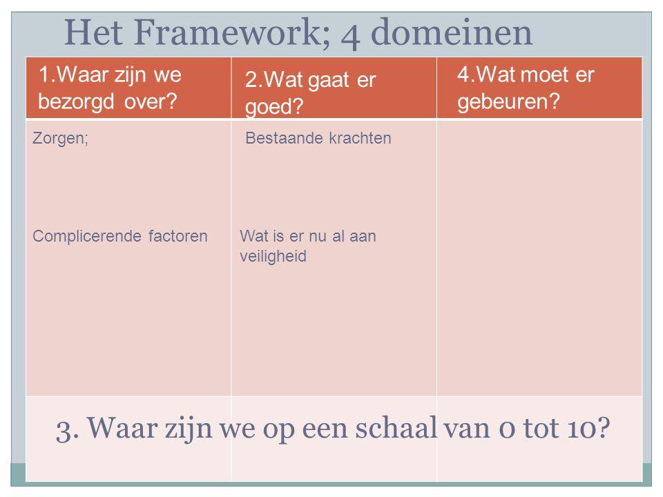 www.signsofsafety.nl 3.