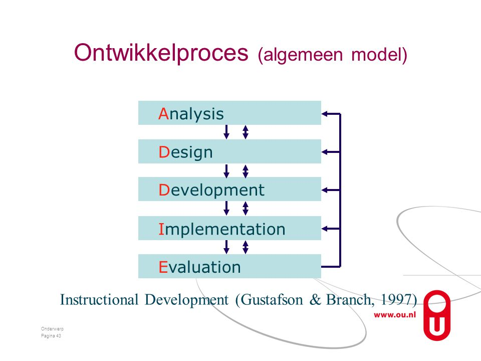 Ontwikkelproces (algemeen model) Onderwerp Pagina 43 Analysis Design Development Implementation Evaluation Instructional Development (Gustafson & Bran