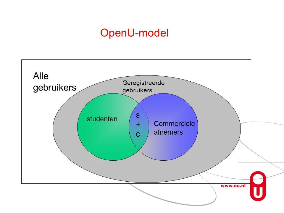 OpenU-model Geregistreerde gebruikers studenten Commerciele afnemers Alle gebruikers s+cs+c
