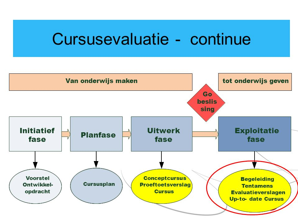 Cursusevaluatie - continue Initiatief fase Planfase Uitwerk fase Exploitatie fase Cursusplan Conceptcursus Proeftoetsverslag Cursus Voorstel Ontwikkel