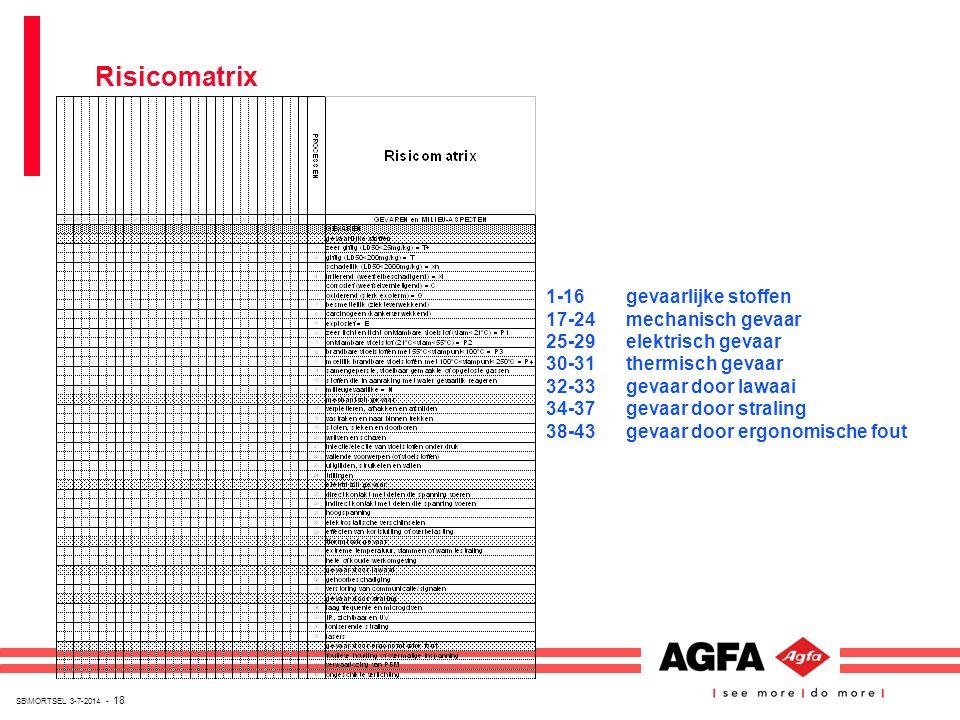 SB\MORTSEL 3-7-2014 - 18 Risicomatrix 1-16gevaarlijke stoffen 17-24mechanisch gevaar 25-29elektrisch gevaar 30-31thermisch gevaar 32-33gevaar door law