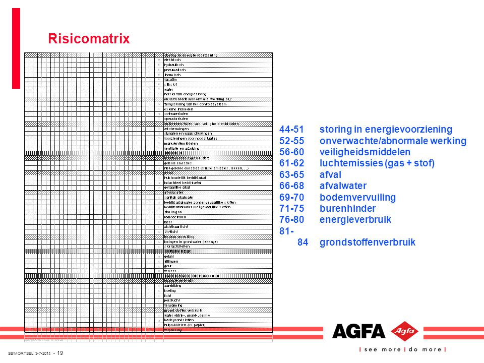 SB\MORTSEL 3-7-2014 - 19 Risicomatrix 44-51storing in energievoorziening 52-55onverwachte/abnormale werking 56-60veiligheidsmiddelen 61-62luchtemissie