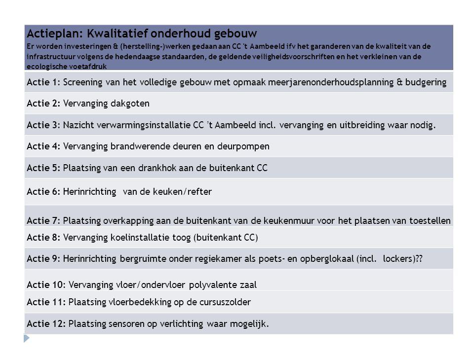 Actieplan: Kwalitatief onderhoud gebouw Er worden investeringen & (herstelling-)werken gedaan aan CC 't Aambeeld ifv het garanderen van de kwaliteit v
