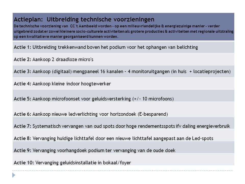 Actieplan: Uitbreiding technische voorzieningen De technische voorziening van CC 't Aambeeld worden - op een milieuvriendelijke & energiezuinige manie