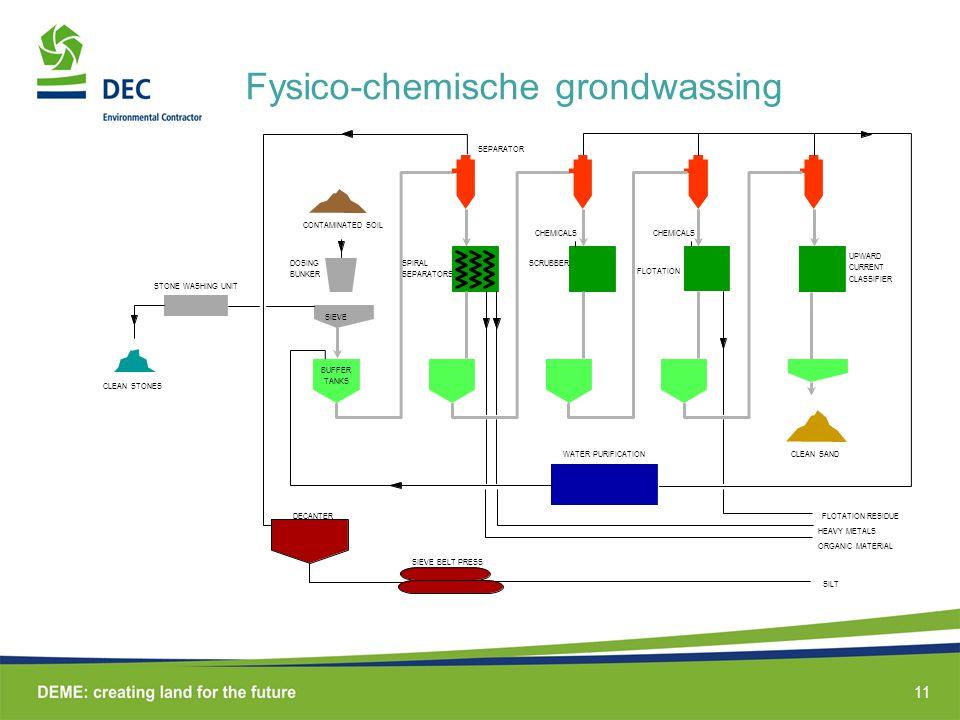 11 Fysico-chemische grondwassing