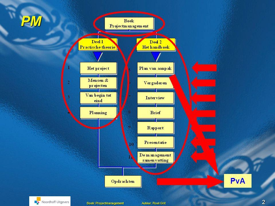 12 Boek: Projectmanagement Auteur: Roel Grit Van activiteit naar product Veel Project activiteiten Veel Tussenproducten Alles tussenproducten samen = Projectresultaat Activiteit Tussen product Kwaliteit van het Q Kwaliteit hele project Q Q Q