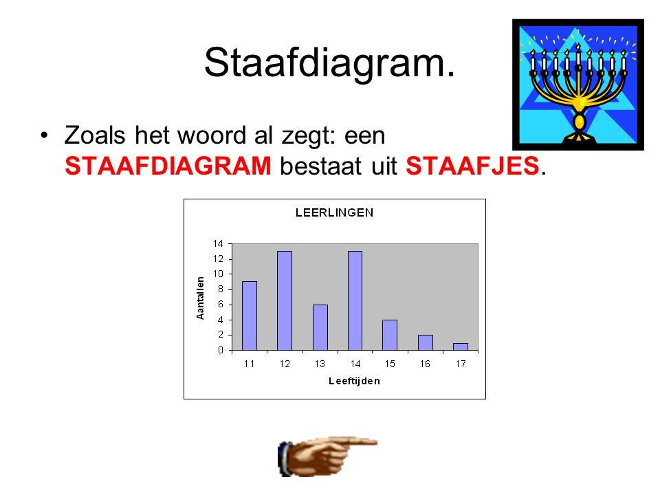 Staafdiagram. •Zoals het woord al zegt: een STAAFDIAGRAM bestaat uit STAAFJES.