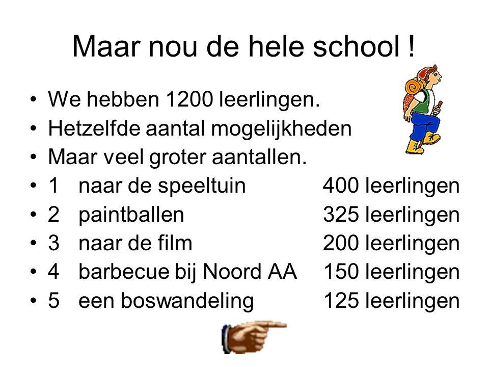 Maar nou de hele school ! •We hebben 1200 leerlingen. •Hetzelfde aantal mogelijkheden •Maar veel groter aantallen. •1naar de speeltuin 400 leerlingen