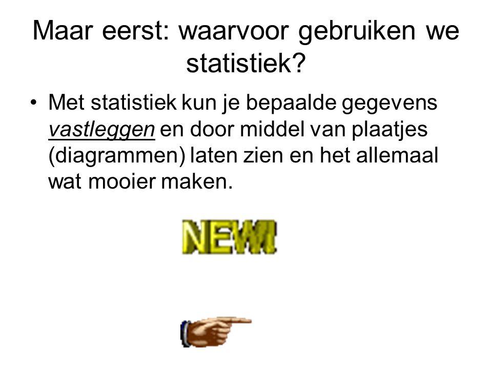 Maar eerst: waarvoor gebruiken we statistiek? •Met statistiek kun je bepaalde gegevens vastleggen en door middel van plaatjes (diagrammen) laten zien