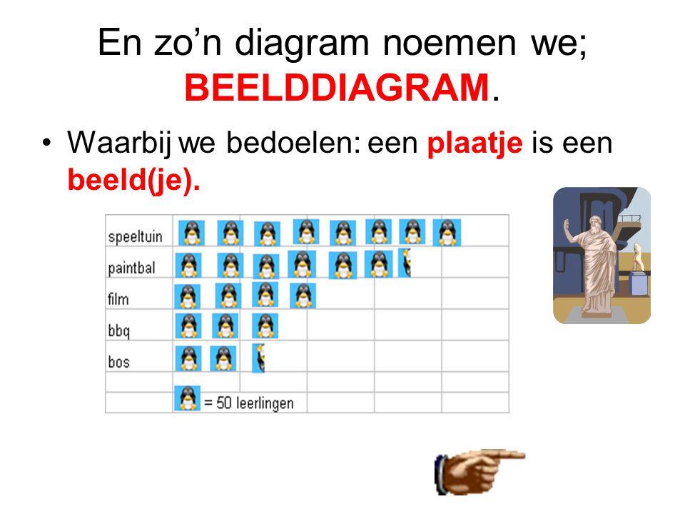 En zo'n diagram noemen we; BEELDDIAGRAM. •Waarbij we bedoelen: een plaatje is een beeld(je).