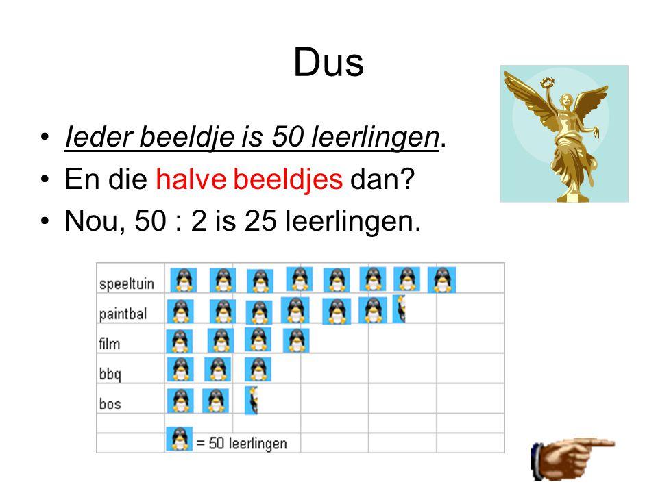Dus •Ieder beeldje is 50 leerlingen. •En die halve beeldjes dan? •Nou, 50 : 2 is 25 leerlingen.