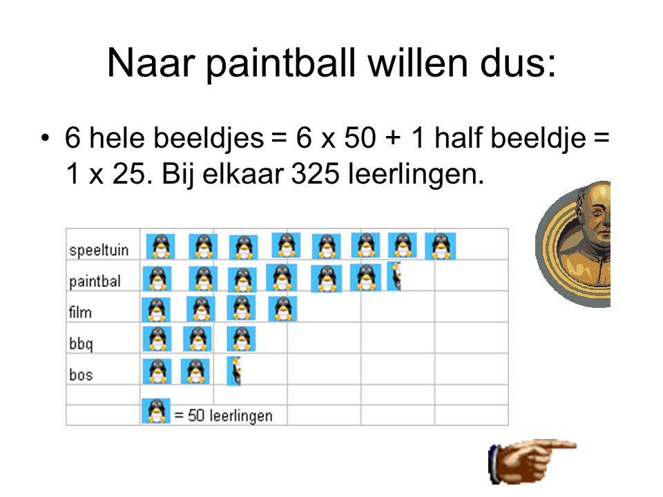 Naar paintball willen dus: •6 hele beeldjes = 6 x 50 + 1 half beeldje = 1 x 25. Bij elkaar 325 leerlingen.