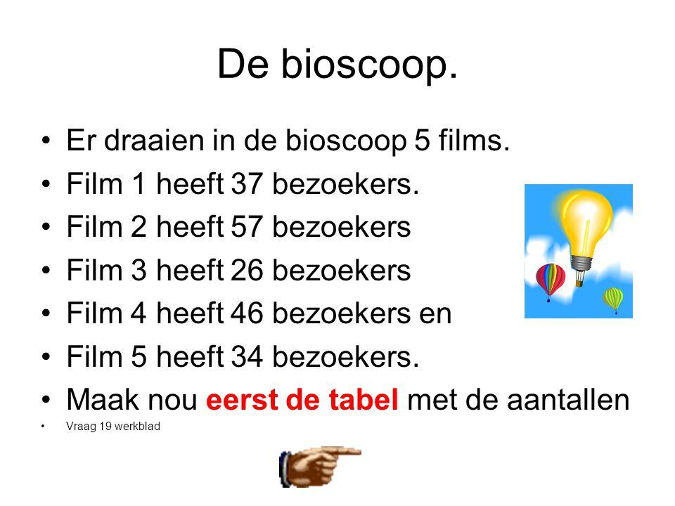 De bioscoop. •Er draaien in de bioscoop 5 films. •Film 1 heeft 37 bezoekers. •Film 2 heeft 57 bezoekers •Film 3 heeft 26 bezoekers •Film 4 heeft 46 be