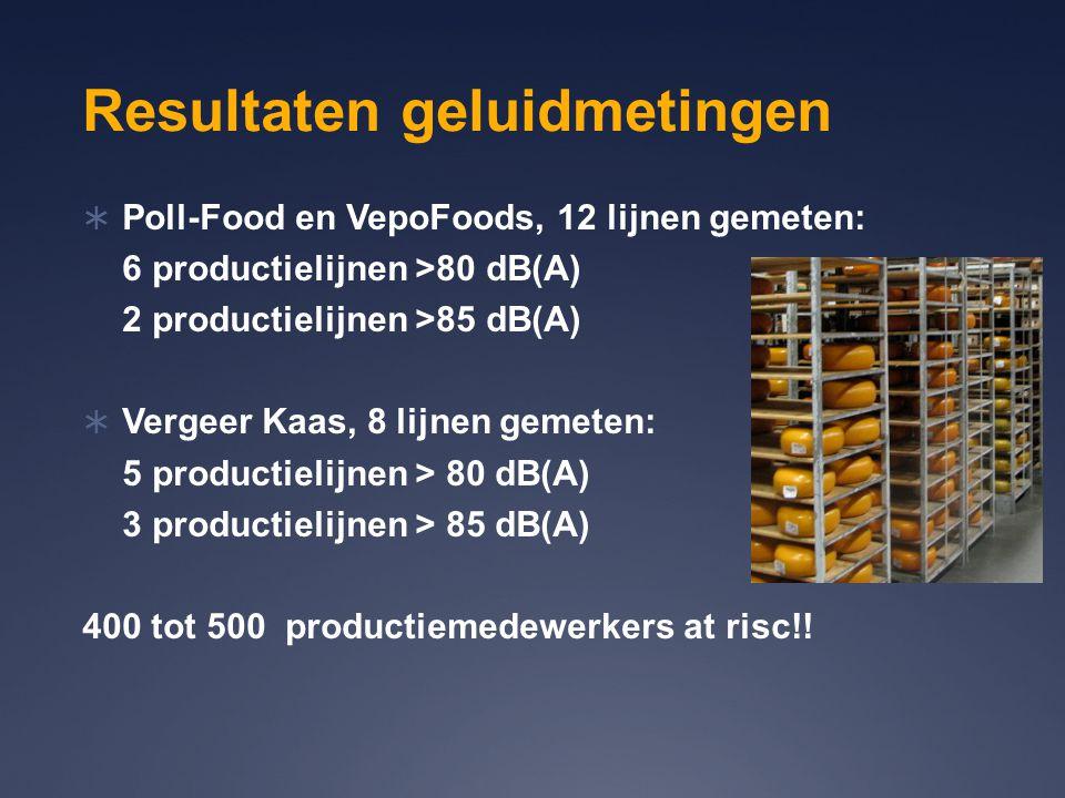 Resultaten geluidmetingen  Poll-Food en VepoFoods, 12 lijnen gemeten: 6 productielijnen >80 dB(A) 2 productielijnen >85 dB(A)  Vergeer Kaas, 8 lijne