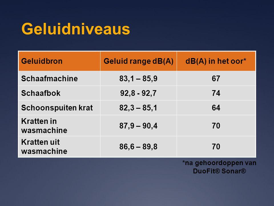 Geluidniveaus GeluidbronGeluid range dB(A)dB(A) in het oor* Schaafmachine83,1 – 85,967 Schaafbok92,8 - 92,774 Schoonspuiten krat82,3 – 85,164 Kratten