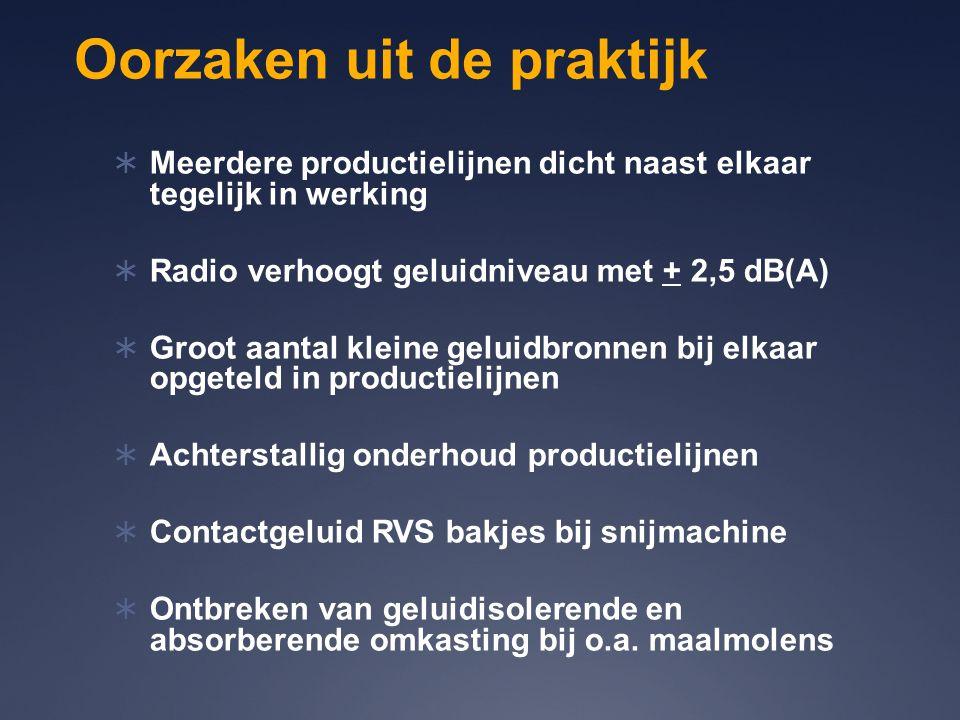 Oorzaken uit de praktijk  Meerdere productielijnen dicht naast elkaar tegelijk in werking  Radio verhoogt geluidniveau met + 2,5 dB(A)  Groot aanta