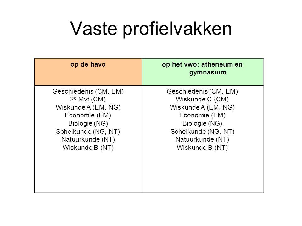 op de havoop het vwo: atheneum en gymnasium Geschiedenis (CM, EM) 2 e Mvt (CM) Wiskunde A (EM, NG) Economie (EM) Biologie (NG) Scheikunde (NG, NT) Nat