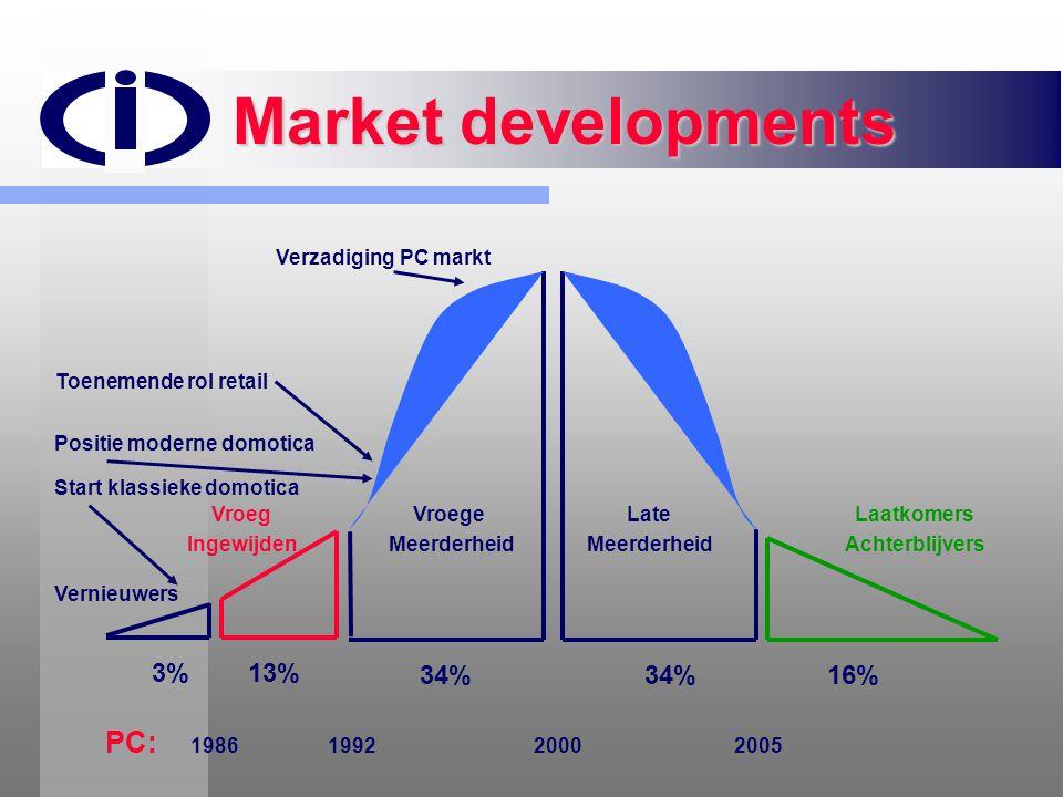 Market developments Vernieuwers Vroege Meerderheid 3%13% Late Meerderheid Laatkomers Achterblijvers 34% 16% Start klassieke domotica Verzadiging PC ma