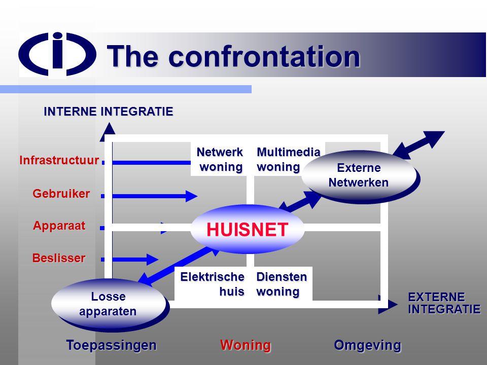 The confrontation WoningOmgevingToepassingen INTERNE INTEGRATIE EXTERNEINTEGRATIE Beslisser Gebruiker Apparaat Infrastructuur DienstenwoningElektrisch