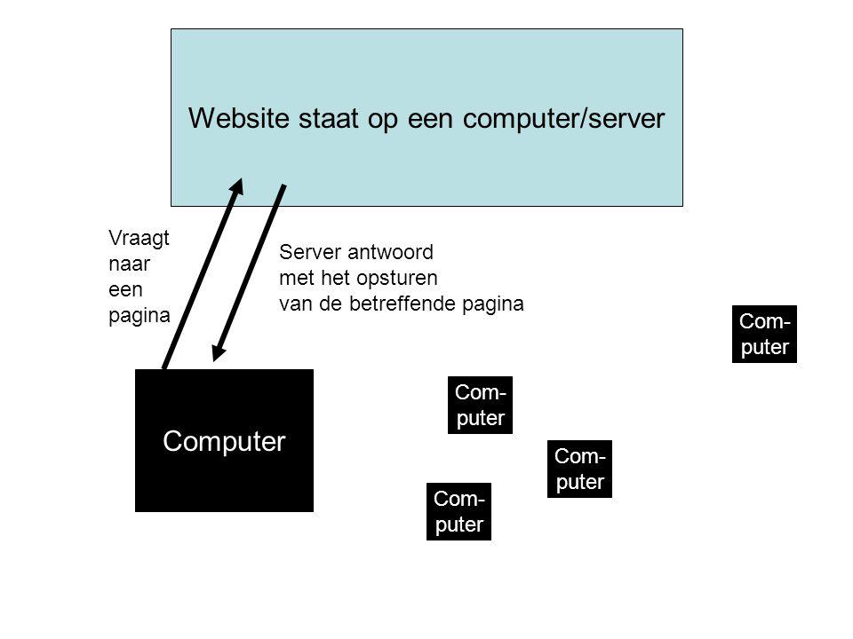 Website staat op een computer/server Computer Com- puter Server antwoord met het opsturen van de betreffende pagina Vraagt naar een pagina Com- puter