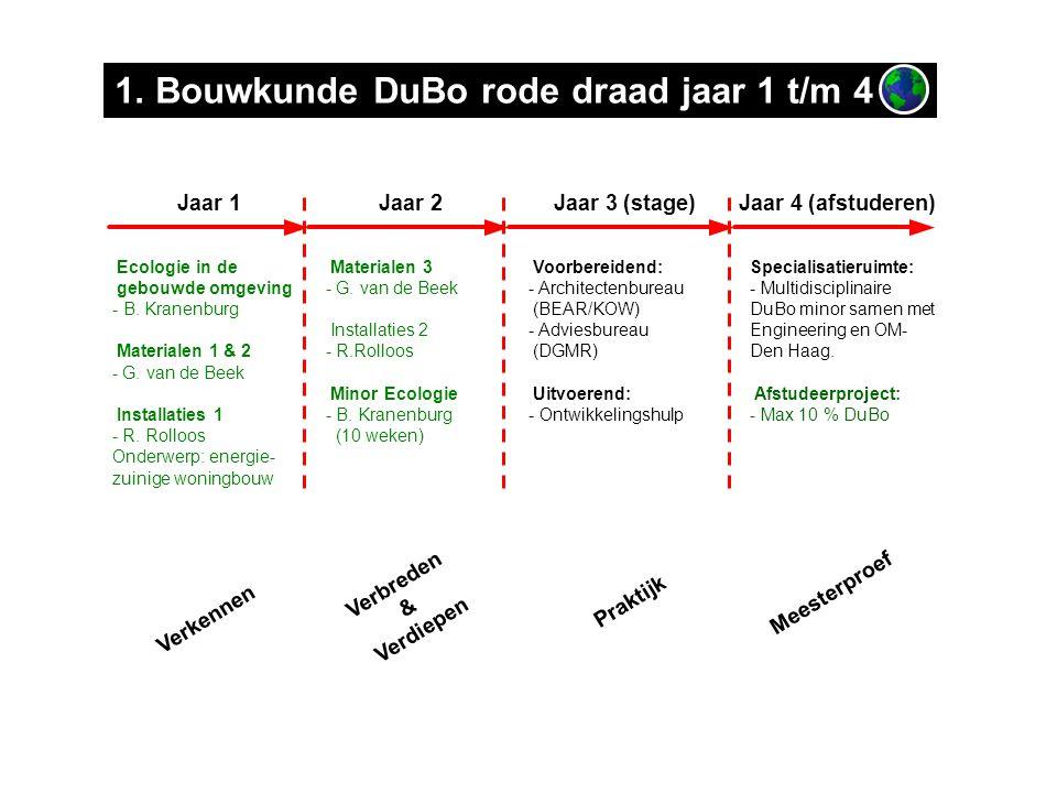 Ecologie in de gebouwde omgeving - B. Kranenburg Materialen 1 & 2 - G.
