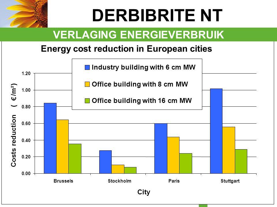 DERBIGUM ENERGIES 30 DERBISOLAR Concept De a-Si Panelen worden op het dak direct op het membraan gekleefd Totaalpakket: dakinspectie, renovatievoorstel, PV installatie Helling vanaf 3% Gewicht systeem < 10 kg/m2