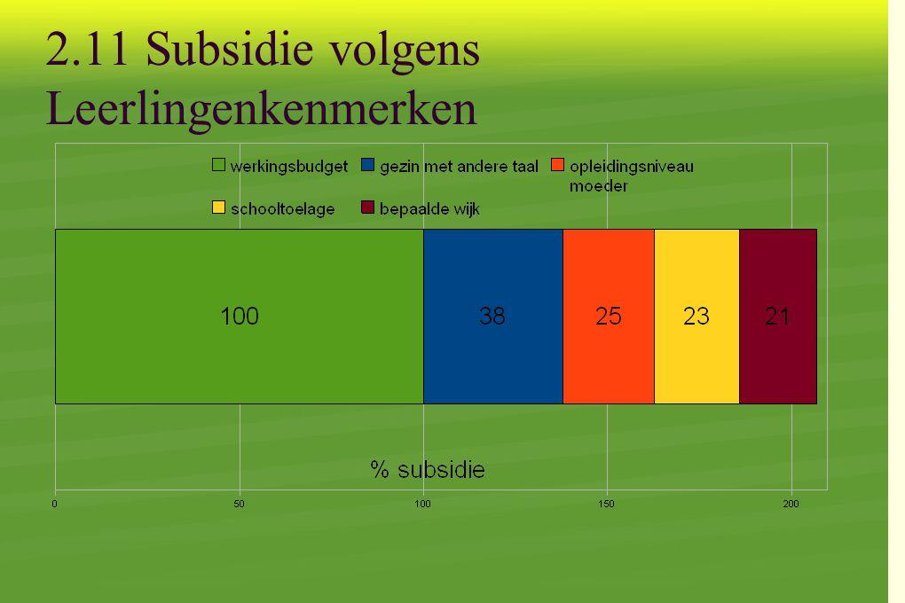 2.11 Subsidie volgens Leerlingenkenmerken