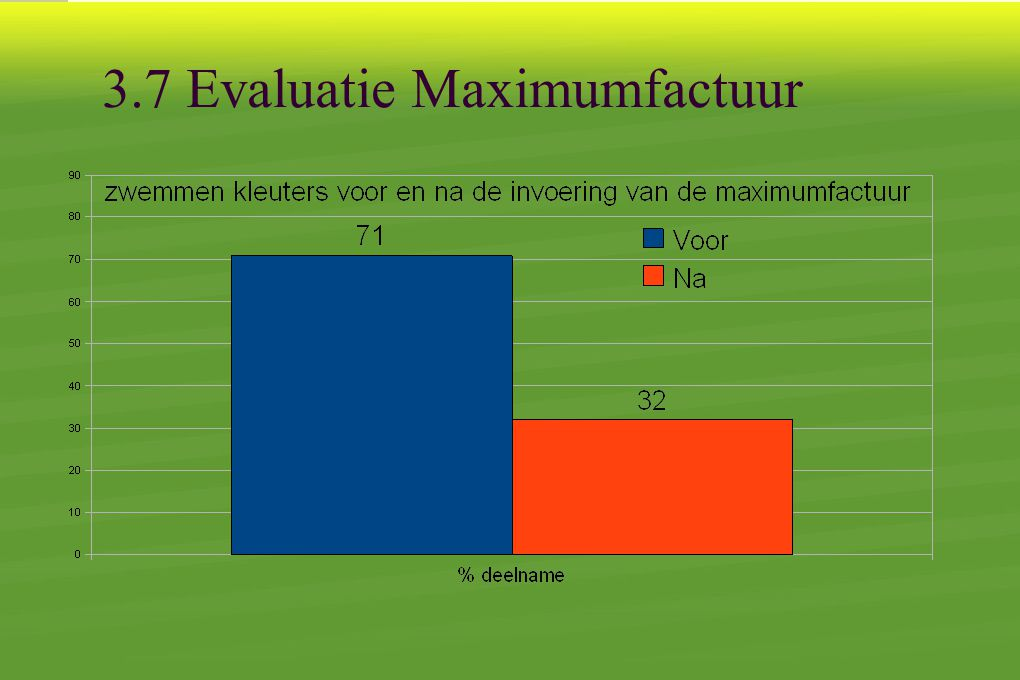 3.7 Evaluatie Maximumfactuur