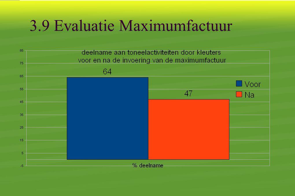 3.9 Evaluatie Maximumfactuur
