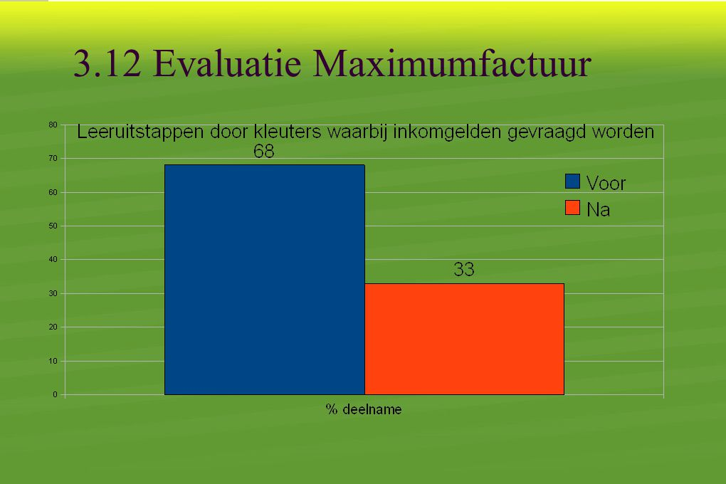 3.12 Evaluatie Maximumfactuur