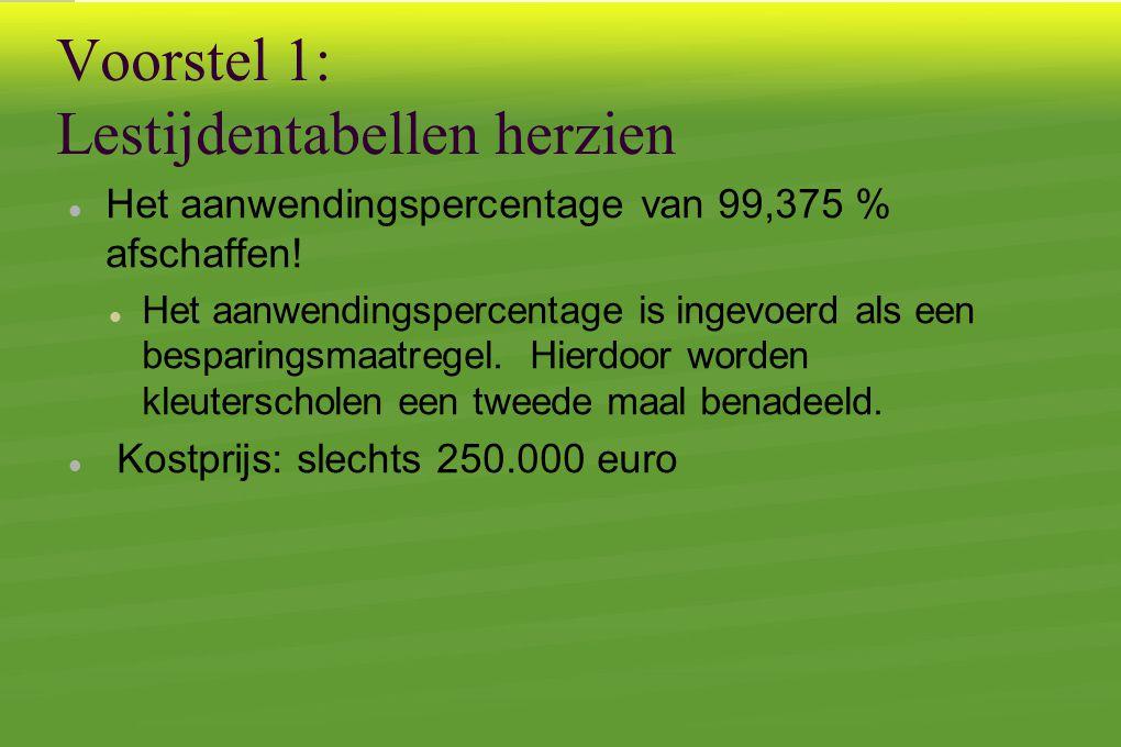 Voorstel 1: Lestijdentabellen herzien  Het aanwendingspercentage van 99,375 % afschaffen.