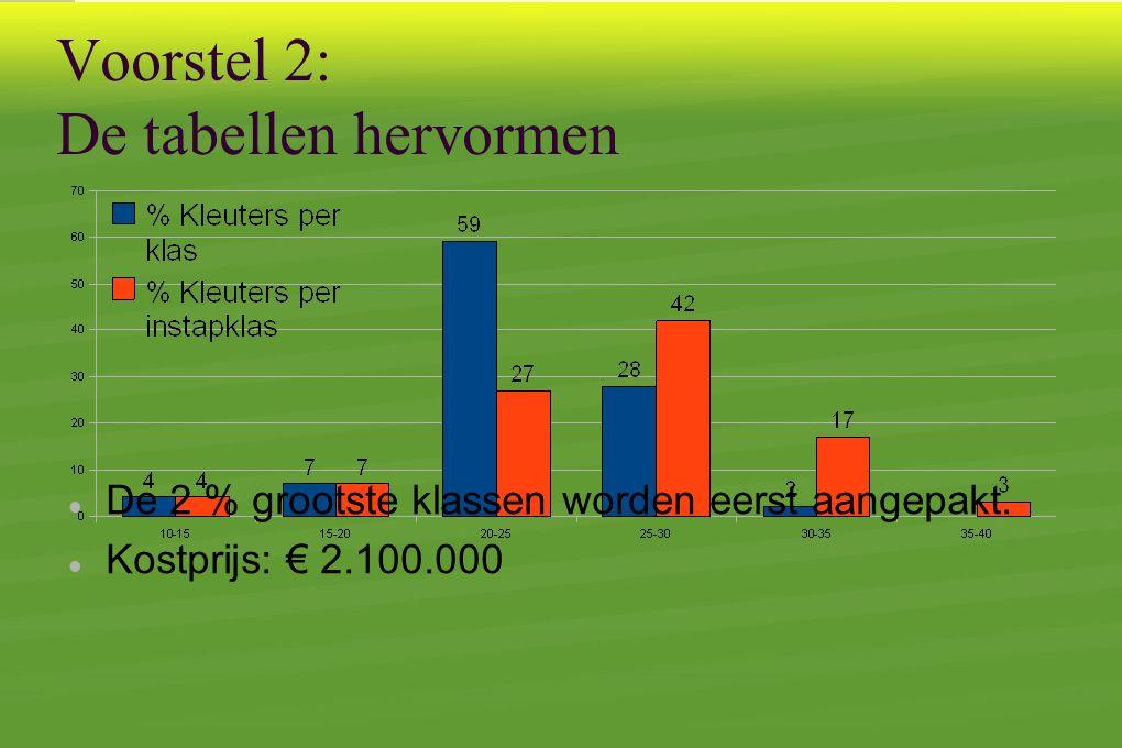 Voorstel 2: De tabellen hervormen  De 2 % grootste klassen worden eerst aangepakt.