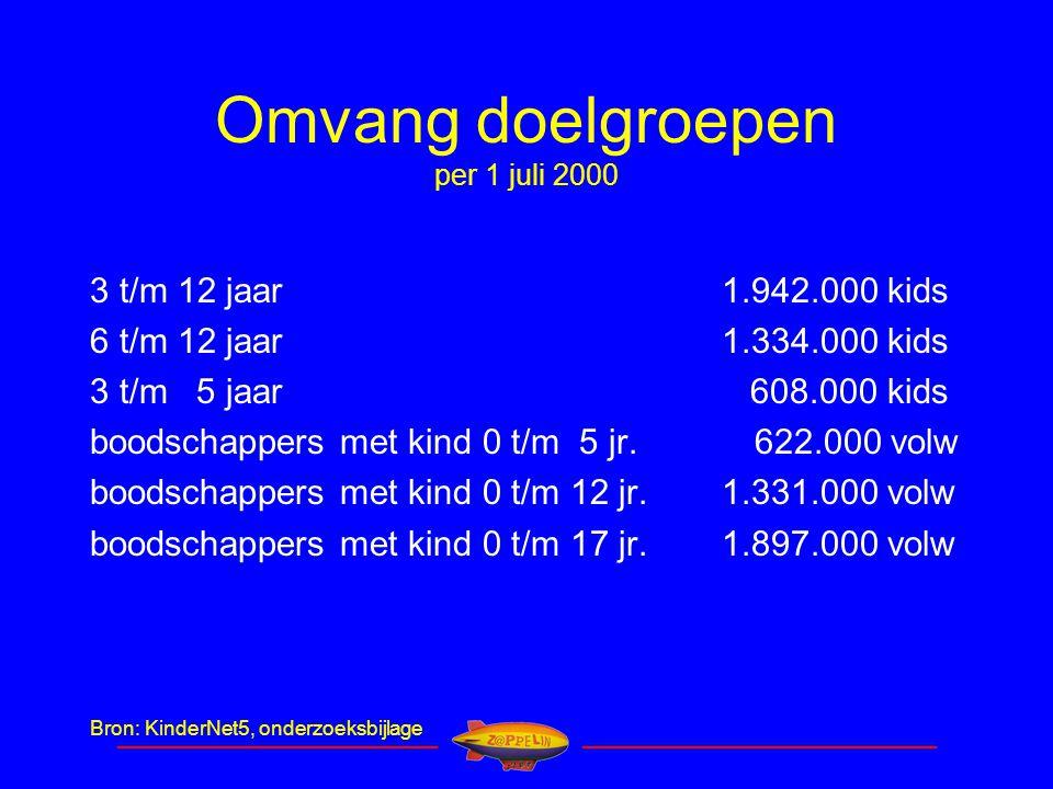____________________________ _______________________________ Omvang doelgroepen per 1 juli 2000 3 t/m 12 jaar 1.942.000 kids 6 t/m 12 jaar 1.334.000 kids 3 t/m 5 jaar 608.000 kids boodschappers met kind 0 t/m 5 jr.