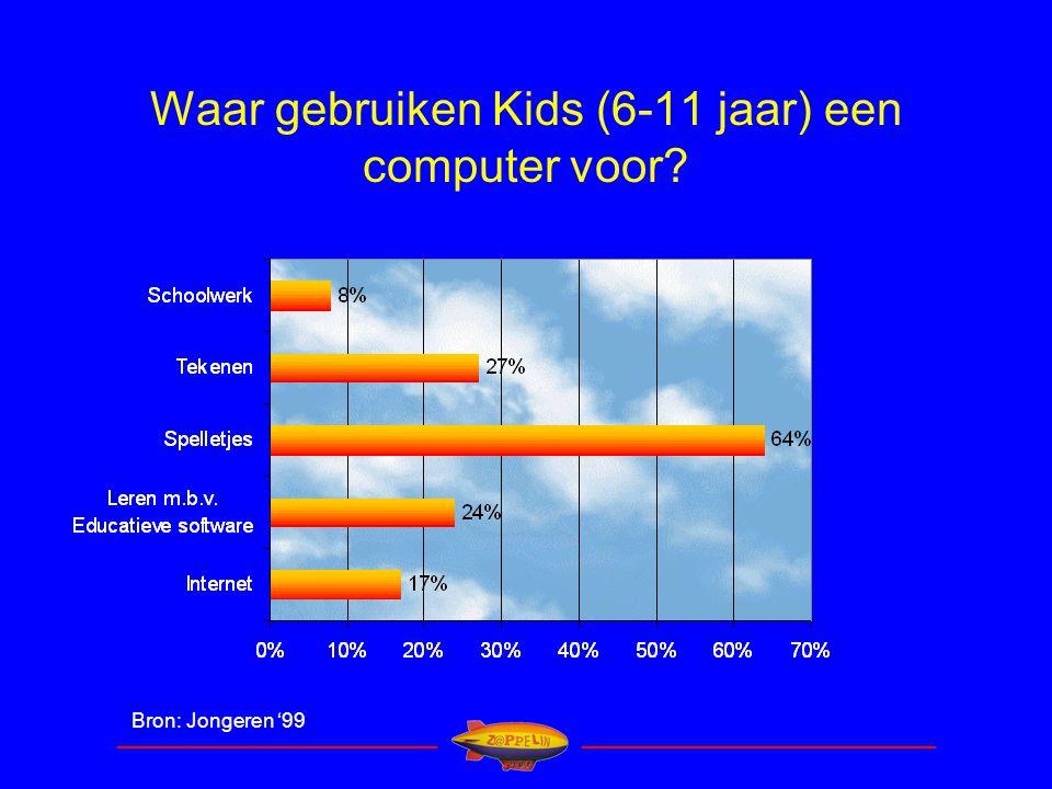 ____________________________ _______________________________ Waar gebruiken Kids (6-11 jaar) een computer voor.