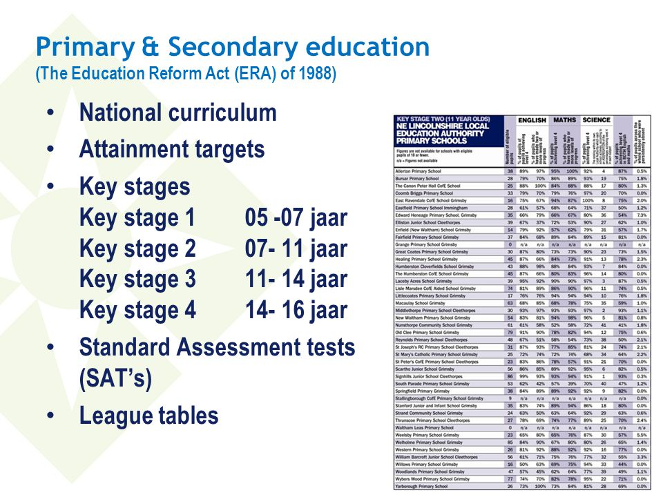 Primary & Secondary education (The Education Reform Act (ERA) of 1988) • National curriculum • Attainment targets • Key stages Key stage 105 -07 jaar Key stage 207- 11 jaar Key stage 311- 14 jaar Key stage 414- 16 jaar • Standard Assessment tests (SAT's) • League tables