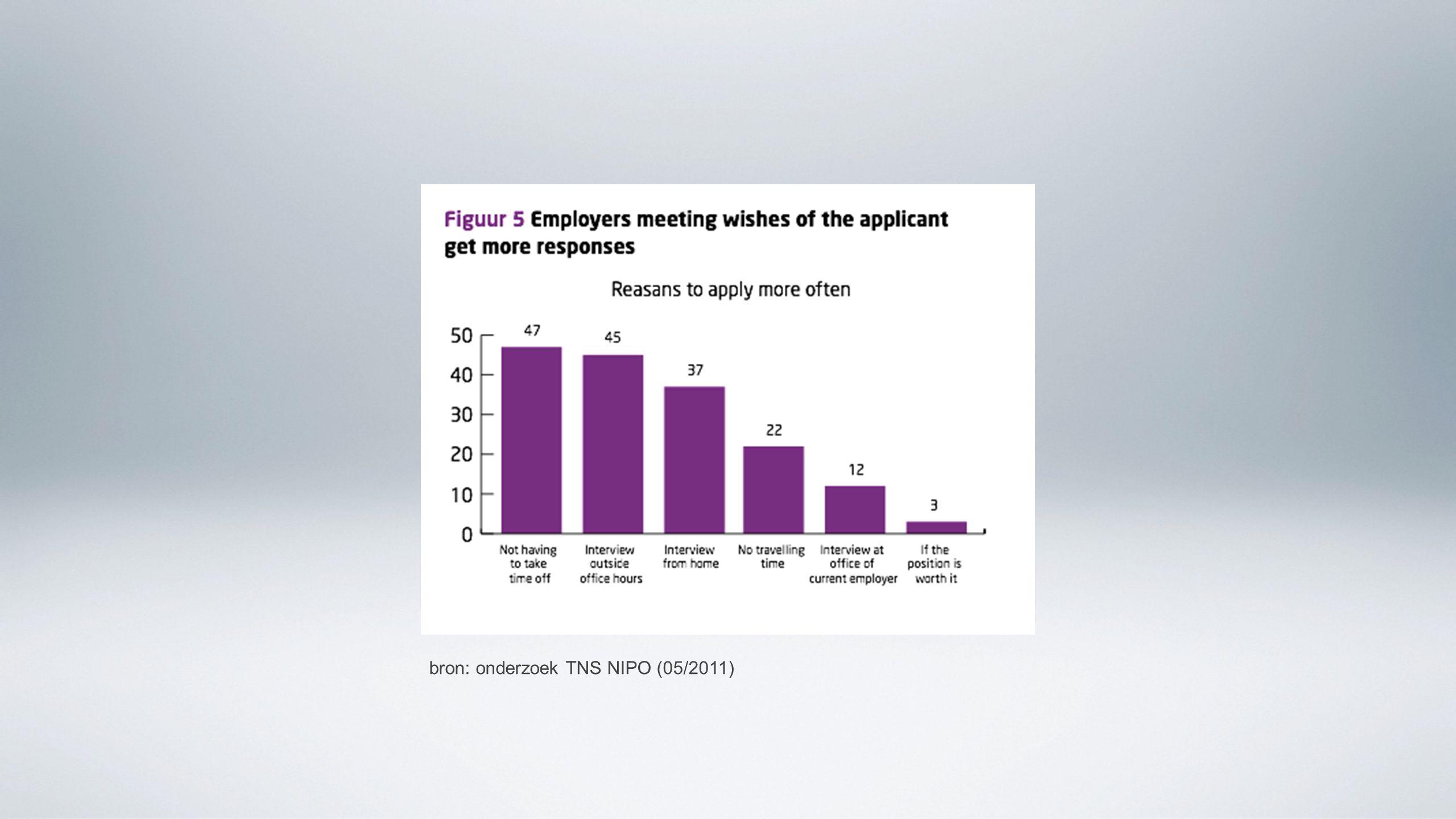 bron: onderzoek TNS NIPO (05/2011)