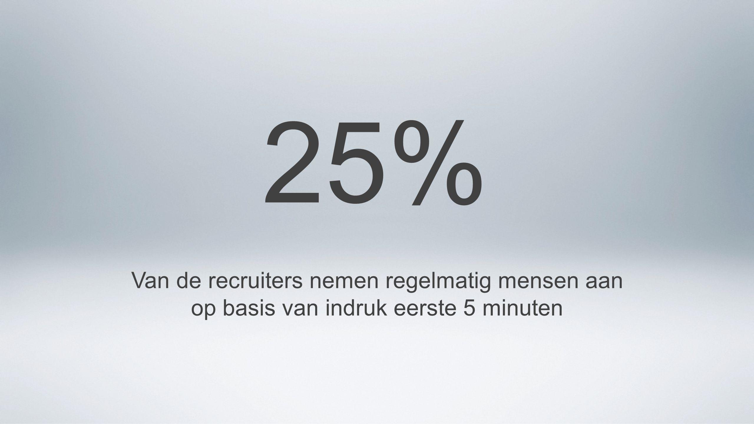 25% Van de recruiters nemen regelmatig mensen aan op basis van indruk eerste 5 minuten