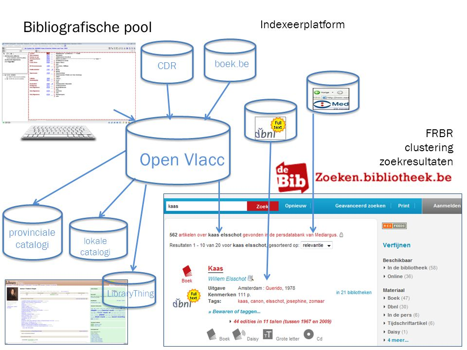 Bibliografische pool Open Vlacc provinciale catalogi FRBR clustering zoekresultaten lokale catalogi LibraryThing Indexeerplatform CDR boek.be