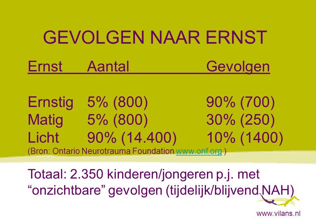 www.vilans.nl GEVOLGEN NAAR ERNST ErnstAantalGevolgen Ernstig5% (800)90% (700) Matig5% (800) 30% (250) Licht90% (14.400)10% (1400) (Bron: Ontario Neur