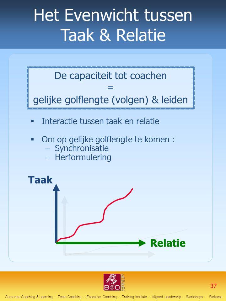 De capaciteit tot coachen = gelijke golflengte (volgen) & leiden Het Evenwicht tussen Taak & Relatie Taak Relatie  Interactie tussen taak en relatie