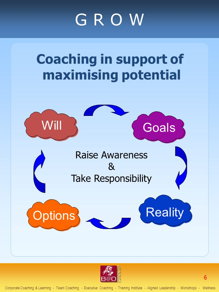 THREATSOPPORTUNITIES WEAKNESSESSTRENGTHS S W O T Corporate Coaching & Learning - Team Coaching - Executive Coaching - Training Institute - Aligned Leadership - Workshops - Wellness 27