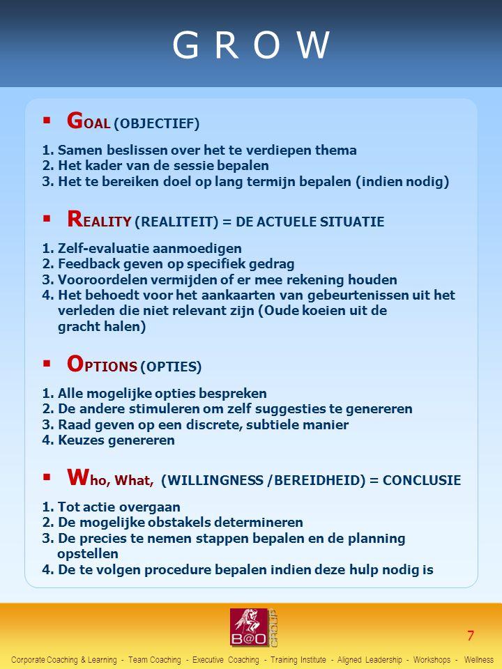  G OAL (OBJECTIEF) 1. Samen beslissen over het te verdiepen thema 2. Het kader van de sessie bepalen 3. Het te bereiken doel op lang termijn bepalen