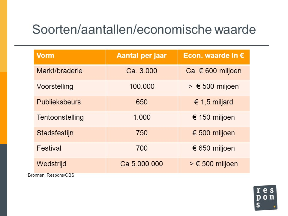Soorten/aantallen/economische waarde VormAantal per jaarEcon.