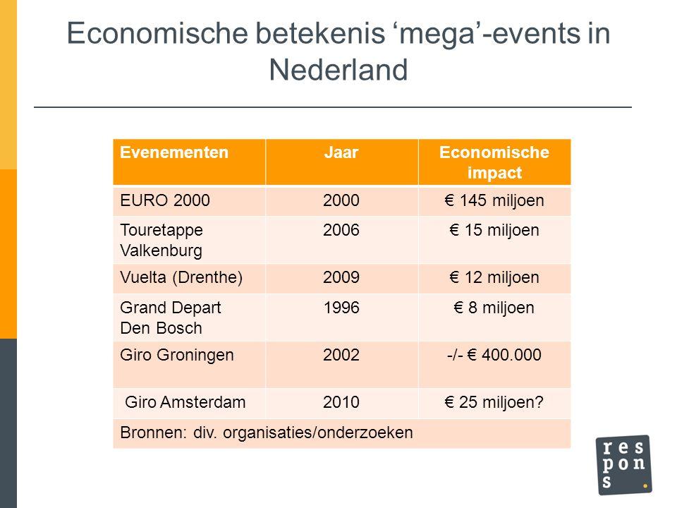Economische betekenis 'mega'-events in Nederland EvenementenJaarEconomische impact EURO 20002000€ 145 miljoen Touretappe Valkenburg 2006€ 15 miljoen V